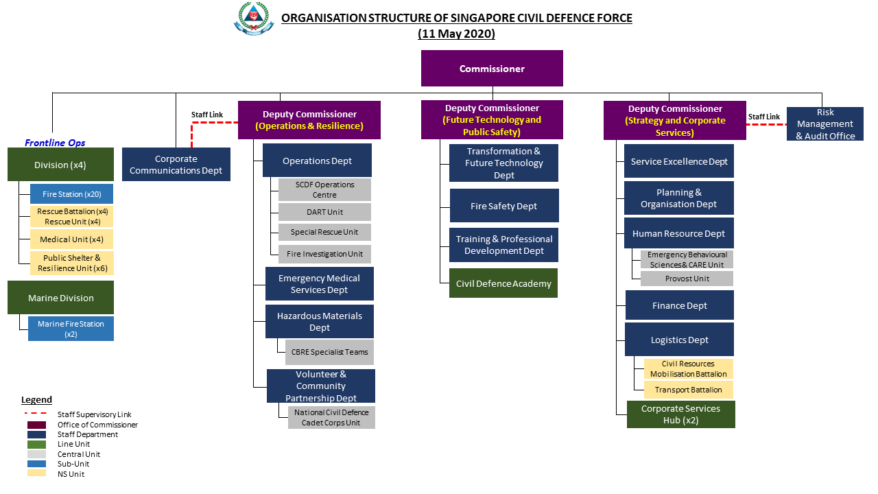 SCDF Org Chart (1 Oct 2019)