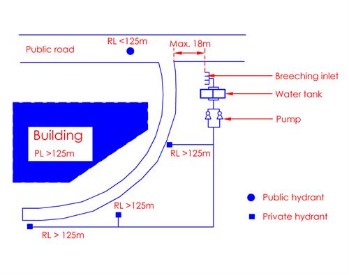 Clause 4 4 Private Fire Hydrant Scdf