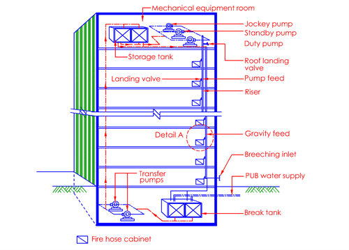 Clause 6 2 Rising Main and Hose Reel Systems