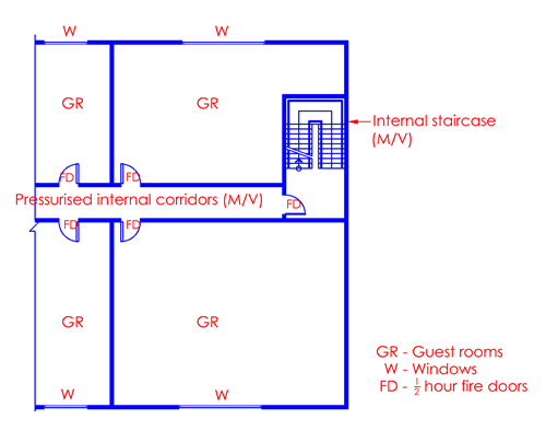 Clause 7 3 Pressurisation of Internal Corridors In Hotels