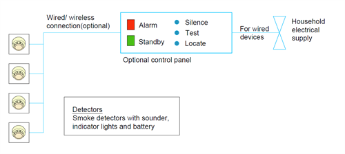 Diagram 6.3.6a.(8) Home fire alarm system